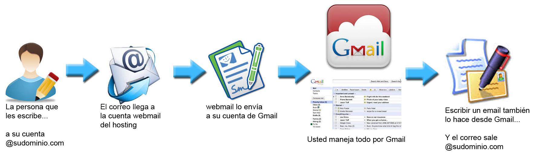 CuentasHomologadasGmail